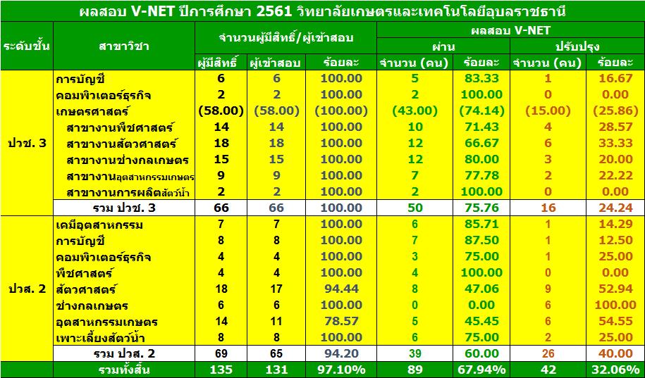สรุปผลสอบ v-net 61
